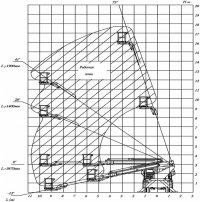 Автовышка, автогидроподъемник (АГП) 18 метров