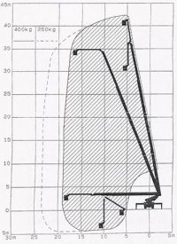 Автовышка, автогидроподъемник (АГП) 32 метра