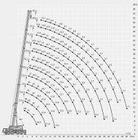Автокран 100 тонн